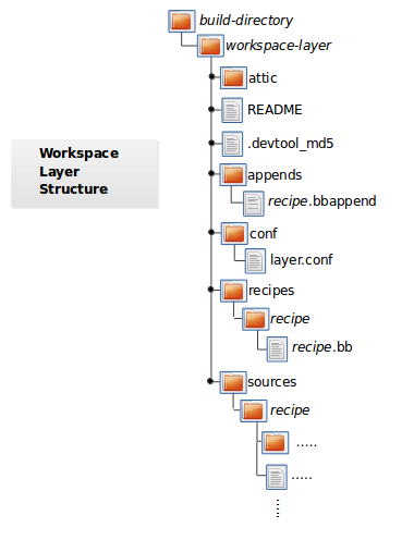 ../_images/build-workspace-directory.png